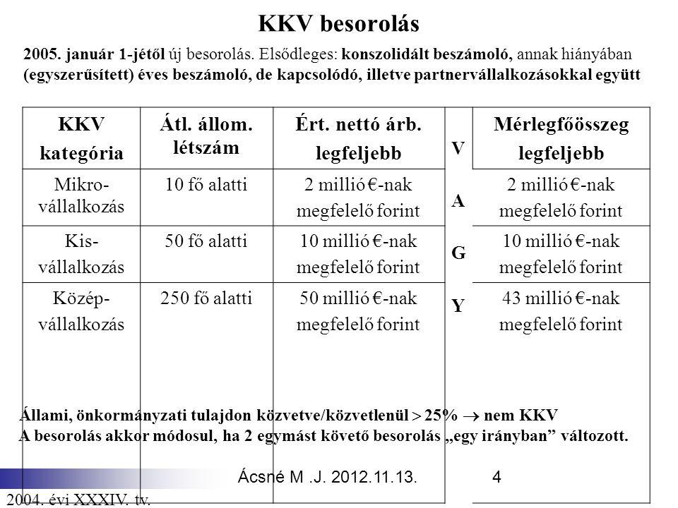 Ácsné M.J. 2012.11.13.4 KKV besorolás KKV kategória Átl. állom. létszám Ért. nettó árb. legfeljebb VAGYVAGY Mérlegfőösszeg legfeljebb Mikro- vállalkoz
