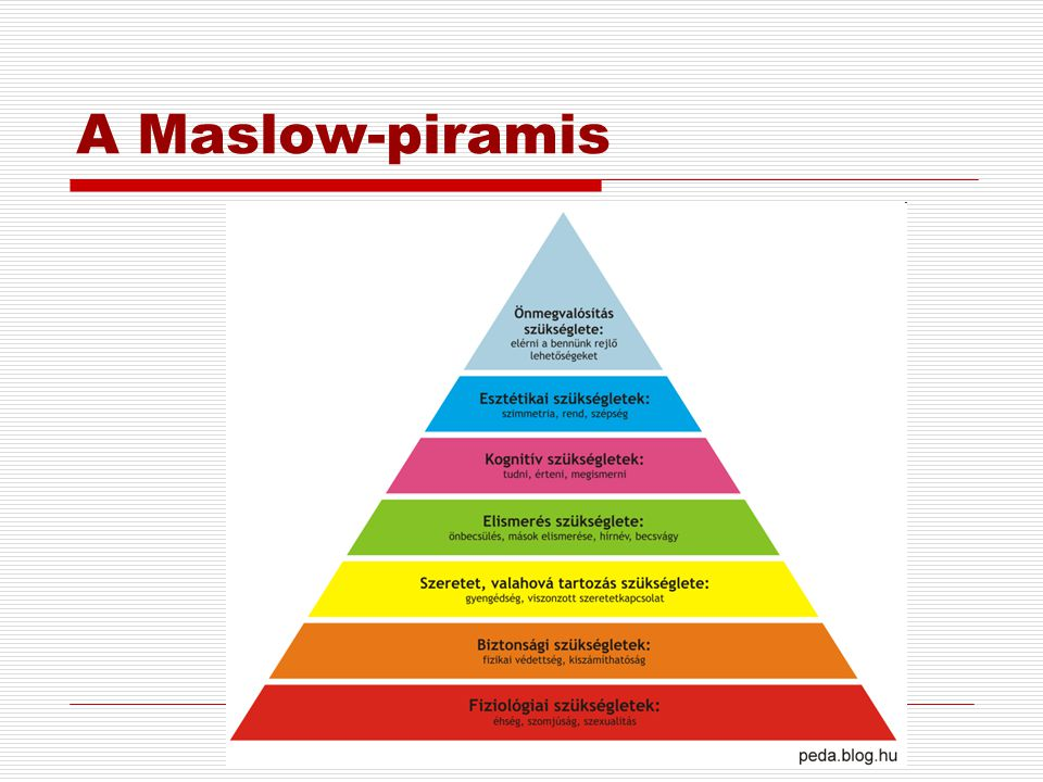 A Maslow-piramis
