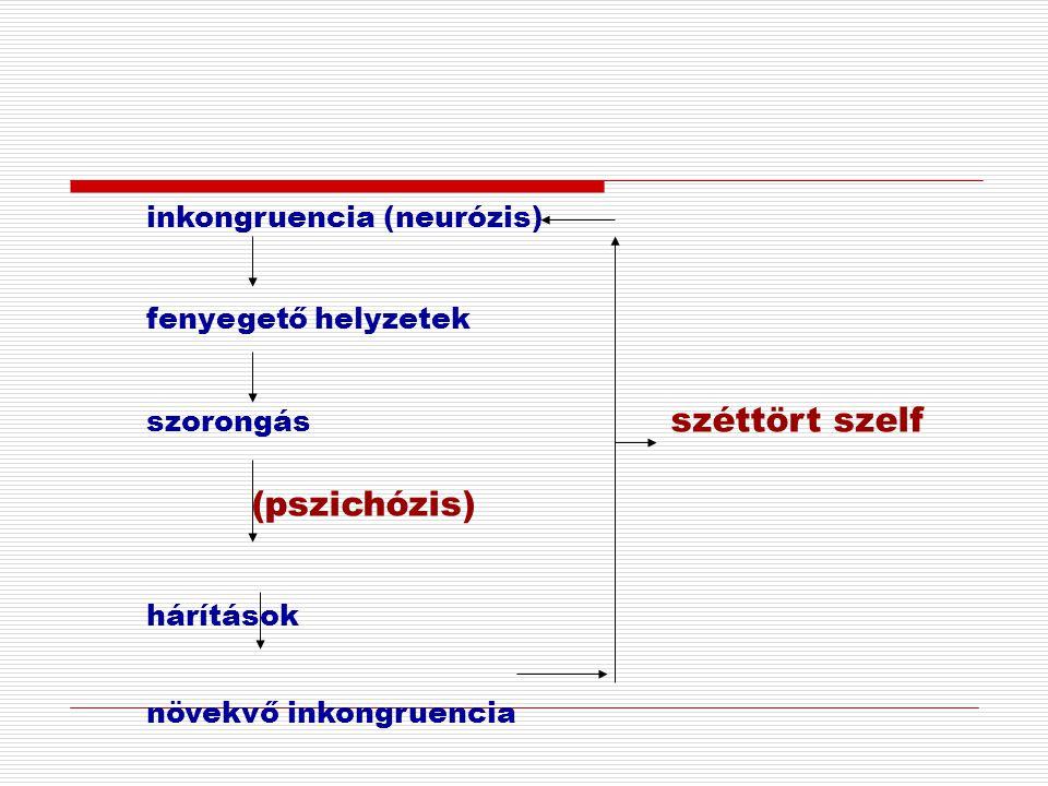 inkongruencia (neurózis) fenyegető helyzetek szorongás széttört szelf (pszichózis) hárítások növekvő inkongruencia