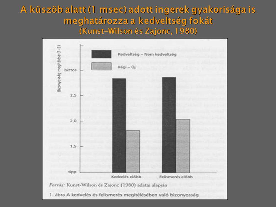 A küszöb alatt (1 msec) adott ingerek gyakorisága is meghatározza a kedveltség fokát (Kunst-Wilson és Zajonc, 1980)