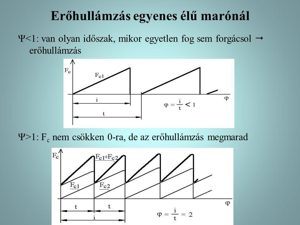 Erőhullámzás egyenes élű marónál Ψ<1: van olyan időszak, mikor egyetlen fog sem forgácsol  erőhullámzás Ψ>1: F c nem csökken 0-ra, de az erőhullámzás