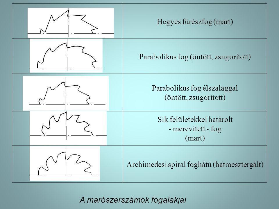 Hegyes fűrészfog (mart) Parabolikus fog (öntött, zsugorított) Parabolikus fog élszalaggal (öntött, zsugorított) Sík felületekkel határolt - merevített