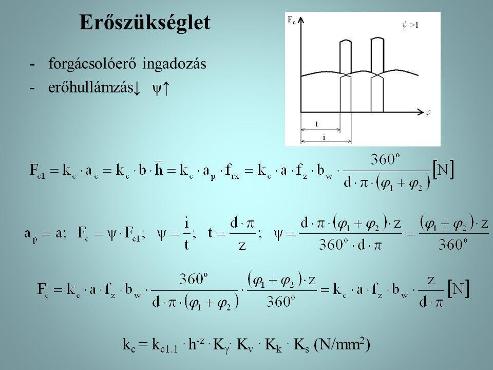 Erőszükséglet -forgácsolóerő ingadozás -erőhullámzás↓ ψ↑ k c = k c1.1. h -z. K γ. K v. K k. K s (N/mm 2 )