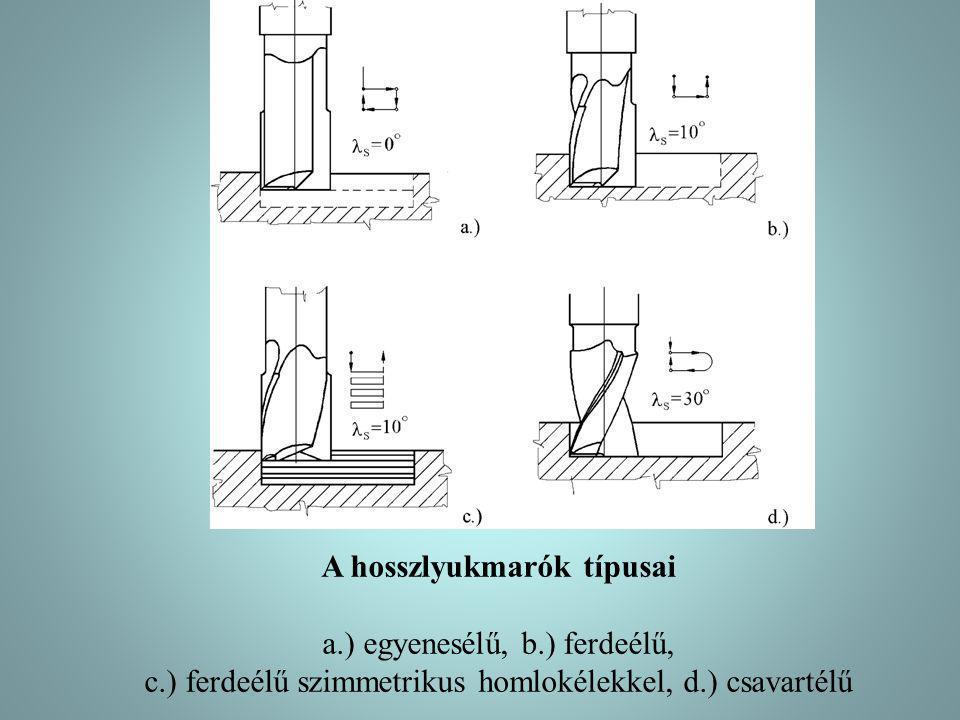 A hosszlyukmarók típusai a.) egyenesélű, b.) ferdeélű, c.) ferdeélű szimmetrikus homlokélekkel, d.) csavartélű