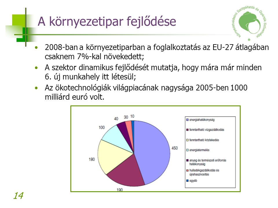 14 A környezetipar fejlődése 2008-ban a környezetiparban a foglalkoztatás az EU-27 átlagában csaknem 7%-kal növekedett; A szektor dinamikus fejlődését