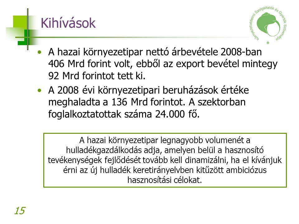 15 Kihívások A hazai környezetipar nettó árbevétele 2008-ban 406 Mrd forint volt, ebből az export bevétel mintegy 92 Mrd forintot tett ki. A 2008 évi