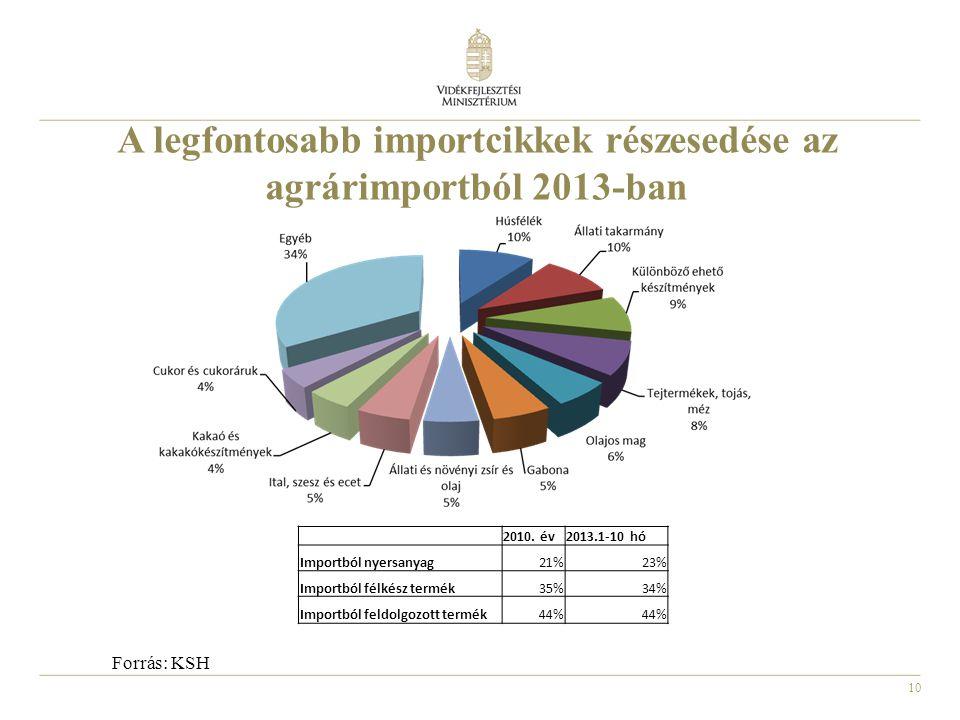 10 A legfontosabb importcikkek részesedése az agrárimportból 2013-ban Forrás: KSH 2010. év2013.1-10 hó Importból nyersanyag21%23% Importból félkész te