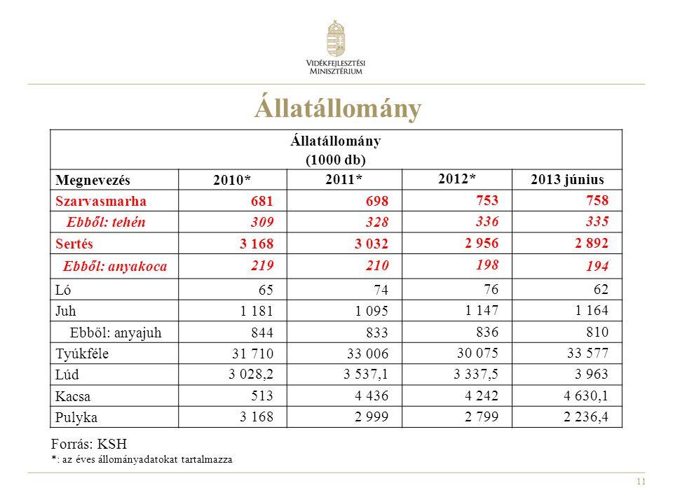 11 Állatállomány Forrás: KSH *: az éves állományadatokat tartalmazza Állatállomány (1000 db) Megnevezés2010* 2011* 2012* 2013 június Szarvasmarha 6816