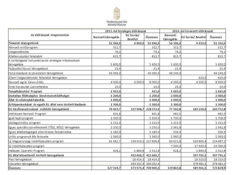 14 Az előirányzat megnevezése 2013. évi tényleges előirányzat2014. évi tervezett előirányzat Nemzeti támogatás EU forrás/ Bevétel Összesen Nemzeti tám