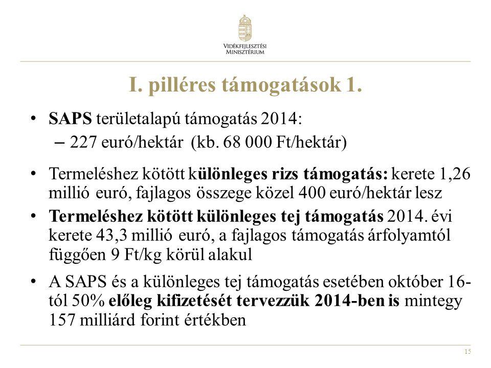 15 I. pilléres támogatások 1. SAPS területalapú támogatás 2014: – 227 euró/hektár (kb. 68 000 Ft/hektár) Termeléshez kötött különleges rizs támogatás: