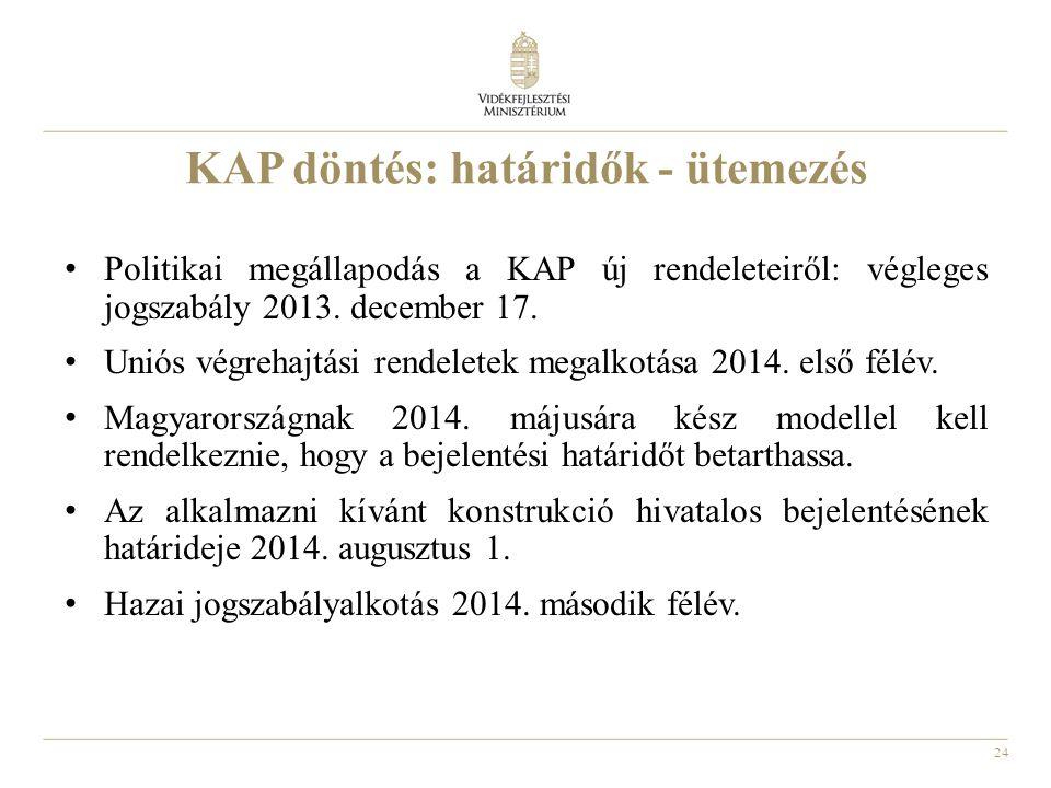 24 KAP döntés: határidők - ütemezés Politikai megállapodás a KAP új rendeleteiről: végleges jogszabály 2013. december 17. Uniós végrehajtási rendelete