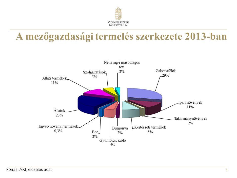6 A A mezőgazdasági termelés szerkezete 2013-ban Forrás: AKI, előzetes adat