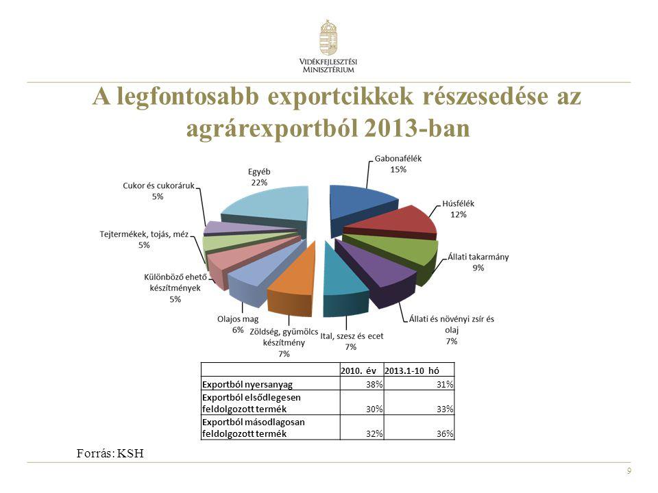 9 A legfontosabb exportcikkek részesedése az agrárexportból 2013-ban Forrás: KSH 2010. év2013.1-10 hó Exportból nyersanyag38%31% Exportból elsődlegese