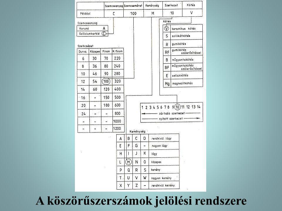 A köszörűszerszámok jelölési rendszere
