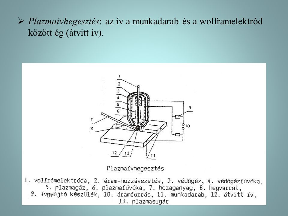  Plazmaívhegesztés: az ív a munkadarab és a wolframelektród között ég (átvitt ív).
