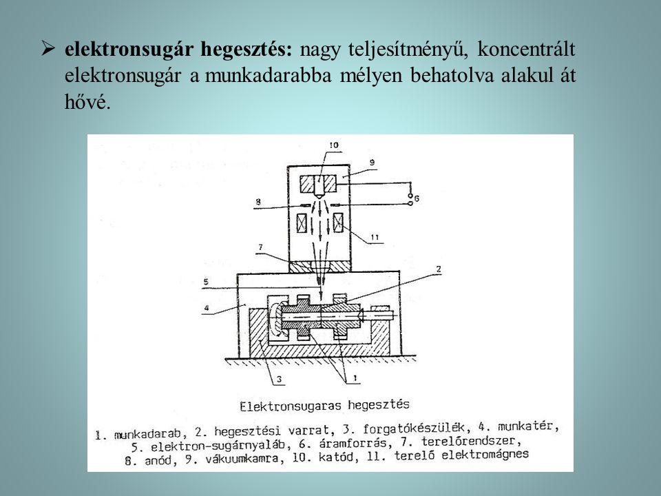  elektronsugár hegesztés: nagy teljesítményű, koncentrált elektronsugár a munkadarabba mélyen behatolva alakul át hővé.