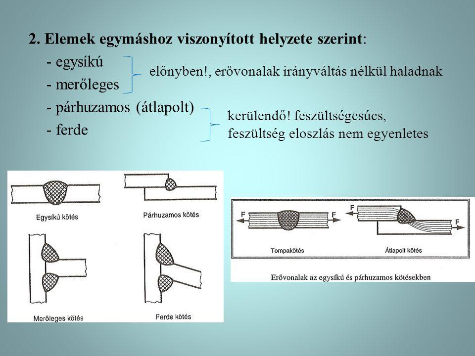 2. Elemek egymáshoz viszonyított helyzete szerint: - egysíkú - merőleges - párhuzamos (átlapolt) - ferde előnyben!, erővonalak irányváltás nélkül hala