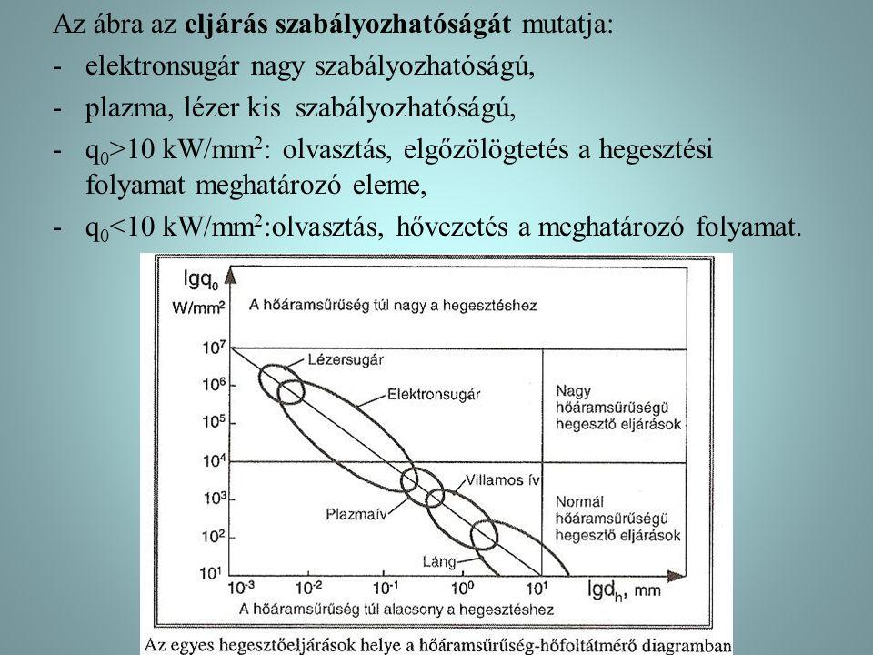 Az ábra az eljárás szabályozhatóságát mutatja: -elektronsugár nagy szabályozhatóságú, -plazma, lézer kis szabályozhatóságú, -q 0 >10 kW/mm 2 : olvasztás, elgőzölögtetés a hegesztési folyamat meghatározó eleme, -q 0 <10 kW/mm 2 :olvasztás, hővezetés a meghatározó folyamat.