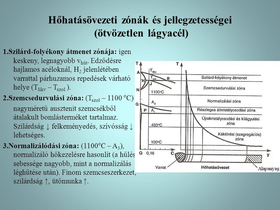 Hőhatásövezeti zónák és jellegzetességei (ötvözetlen lágyacél) 1.Szilárd-folyékony átmenet zónája: igen keskeny, legnagyobb v hűt.