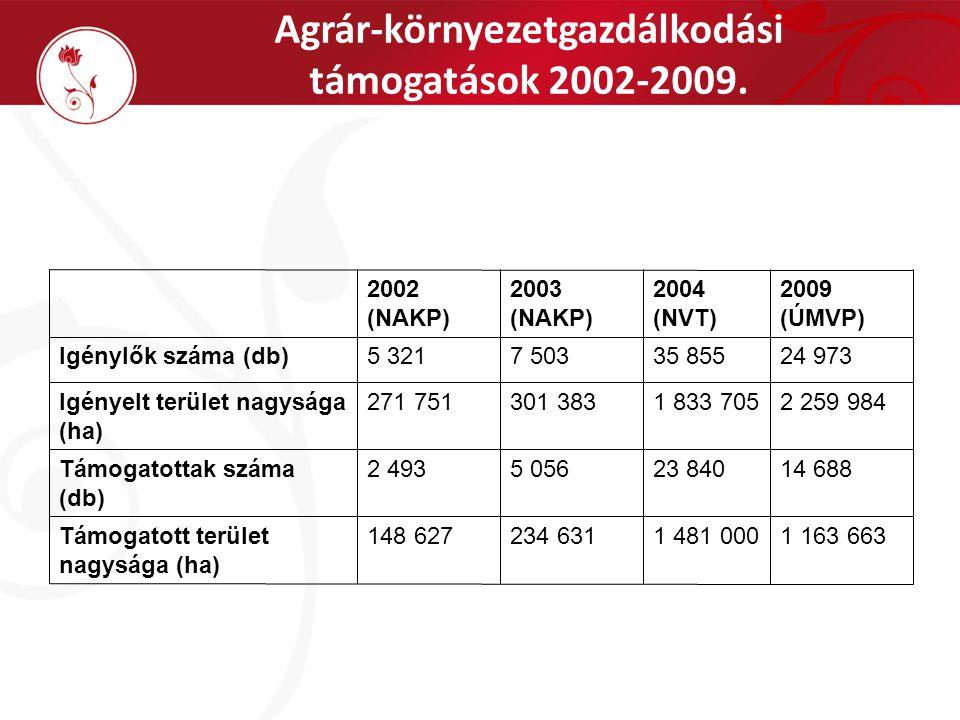 Az ÚMVP AKG általános rendszere Önkéntes kötelezettségvállalás Kompenzációs támogatás, a kötelező előírásokon túlmutató többletköltségek és kieső jövedelem ellentételezés céljából Normatív területalapú támogatás (előre kalkulált támogatási összegekkel) Előírás csomagok – célprogramok közül lehet választani Horizontális és Zonális célprogramok Célprogramcsoportok: szántó; gyep; ültetvény; vizes élőhelyek Öt (tíz) éves támogatási időszak Gazdálkodási év szeptember 1-től augusztus 31-ig Jogszabályban előre rögzített követelmények Támogatási kérelmek elbírálása előre meghatározott pontozás alapján történik Területi szempontok (terület érzékenysége – nitráté., KAT, Natura) Gazdálkodási szempontok (korábbi program, terület aránya)