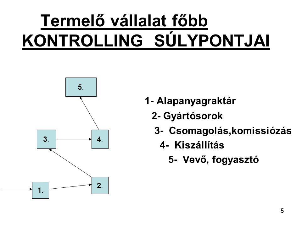 5 Termelő vállalat főbb KONTROLLING SÚLYPONTJAI 1- Alapanyagraktár 2- Gyártósorok 3- Csomagolás,komissiózás 4- Kiszállítás 5- Vevő, fogyasztó 1. 2.2.