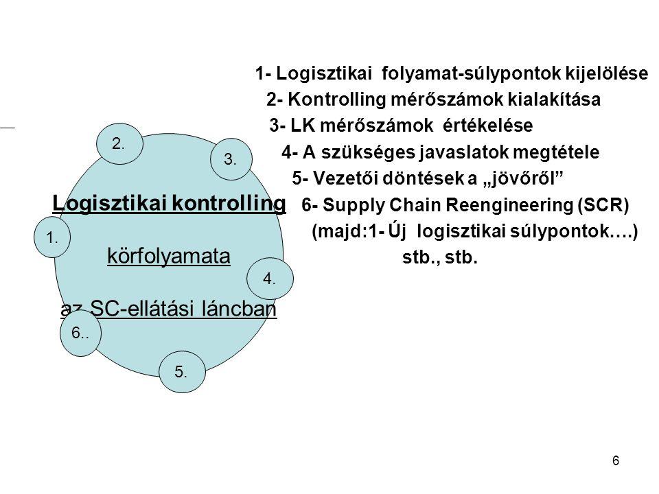 6 1- Logisztikai folyamat-súlypontok kijelölése 2- Kontrolling mérőszámok kialakítása 3- LK mérőszámok értékelése 4- A szükséges javaslatok megtétele