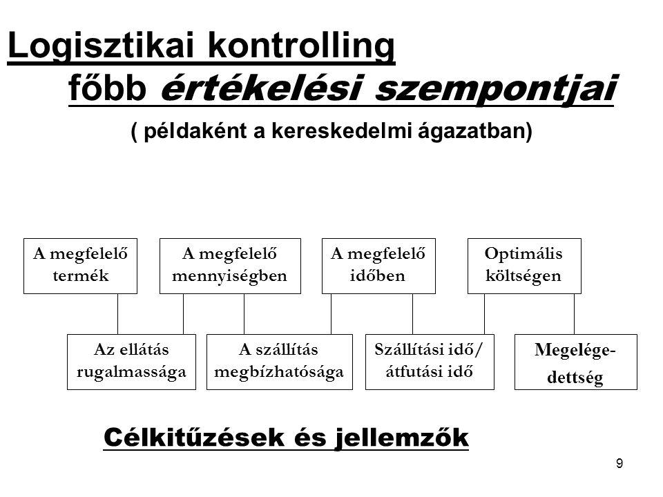 9 Logisztikai kontrolling főbb értékelési szempontjai ( példaként a kereskedelmi ágazatban) A megfelelő termék A megfelelő mennyiségben A megfelelő id