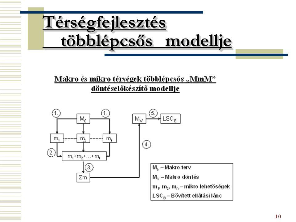 10 Térségfejlesztés többlépcsős modellje