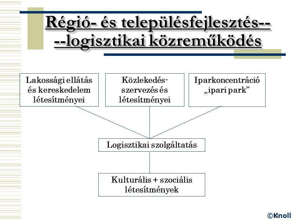 11 Régió- és településfejlesztés-- --logisztikai közreműködés Lakossági ellátás és kereskedelem létesítményei Közlekedés- szervezés és létesítményei I