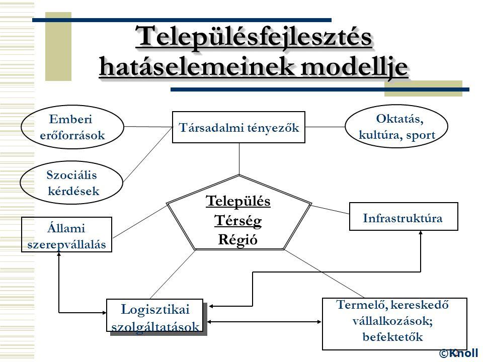 12 Településfejlesztés hatáselemeinek modellje Oktatás, kultúra, sport Társadalmi tényezők Infrastruktúra Állami szerepvállalás Termelő, kereskedő vál