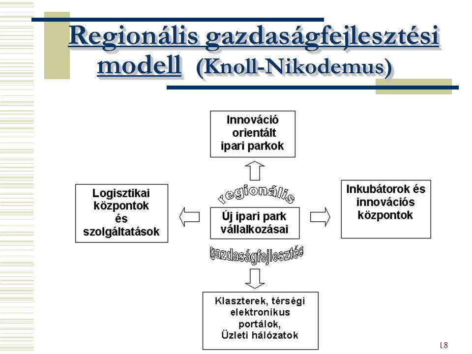 18 Regionális gazdaságfejlesztési modell (Knoll-Nikodemus)