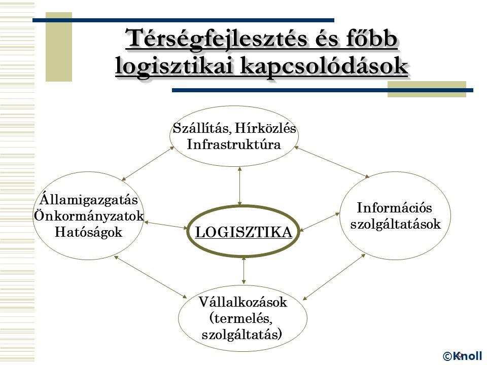 19 Térségfejlesztés és főbb logisztikai kapcsolódások LOGISZTIKA Államigazgatás Önkormányzatok Hatóságok Vállalkozások (termelés, szolgáltatás) Inform
