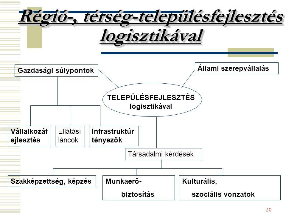 20 Régió-, térség-településfejlesztés logisztikával Gazdasági súlypontok Állami szerepvállalás TELEPÜLÉSFEJLESZTÉS logisztikával Vállalkozáf ejlesztés