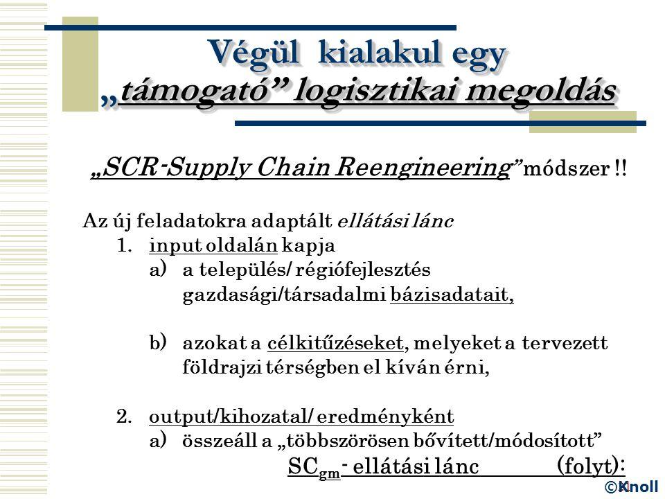 """21 Végül kialakul egy """"támogató"""" logisztikai megoldás """"SCR-Supply Chain Reengineering """" módszer !! Az új feladatokra adaptált ellátási lánc 1.input ol"""