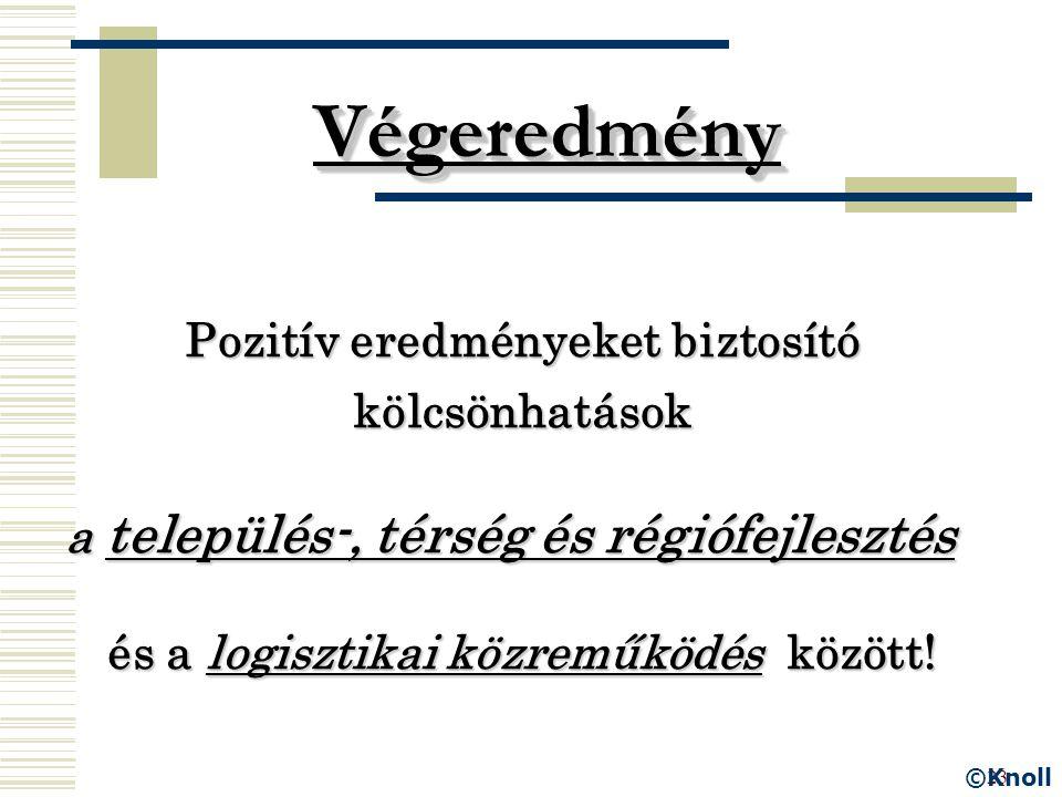 23 Végeredmény Pozitív eredményeket biztosító kölcsönhatások a település-, térség és régiófejlesztés és a logisztikai közreműködés között.