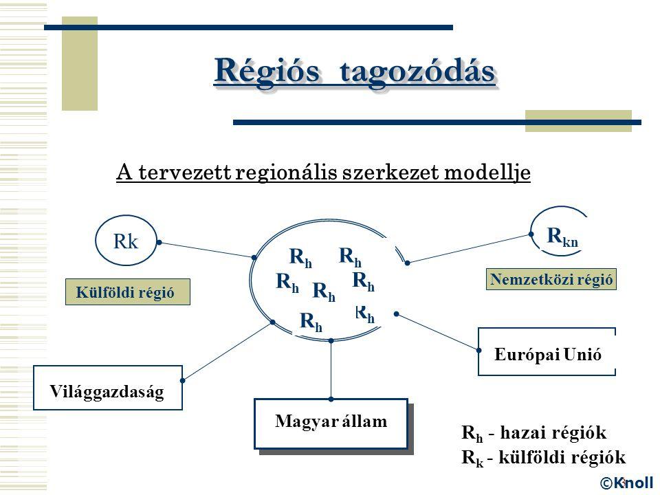 3 Régiós tagozódás A tervezett regionális szerkezet modellje RhRh RhRh RhRh RhRh RhRh RhRh RhRh R k1 R kn Világgazdaság Európai Unió Magyar állam Rk R