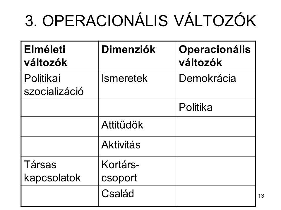 13 3. OPERACIONÁLIS VÁLTOZÓK Elméleti változók DimenziókOperacionális változók Politikai szocializáció IsmeretekDemokrácia Politika Attitűdök Aktivitá