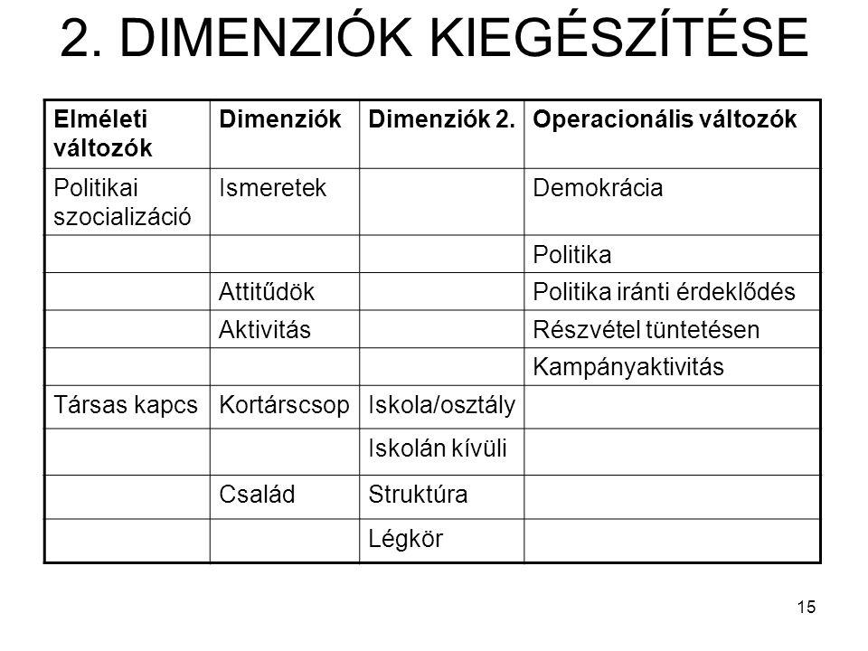15 2. DIMENZIÓK KIEGÉSZÍTÉSE Elméleti változók DimenziókDimenziók 2.Operacionális változók Politikai szocializáció IsmeretekDemokrácia Politika Attitű