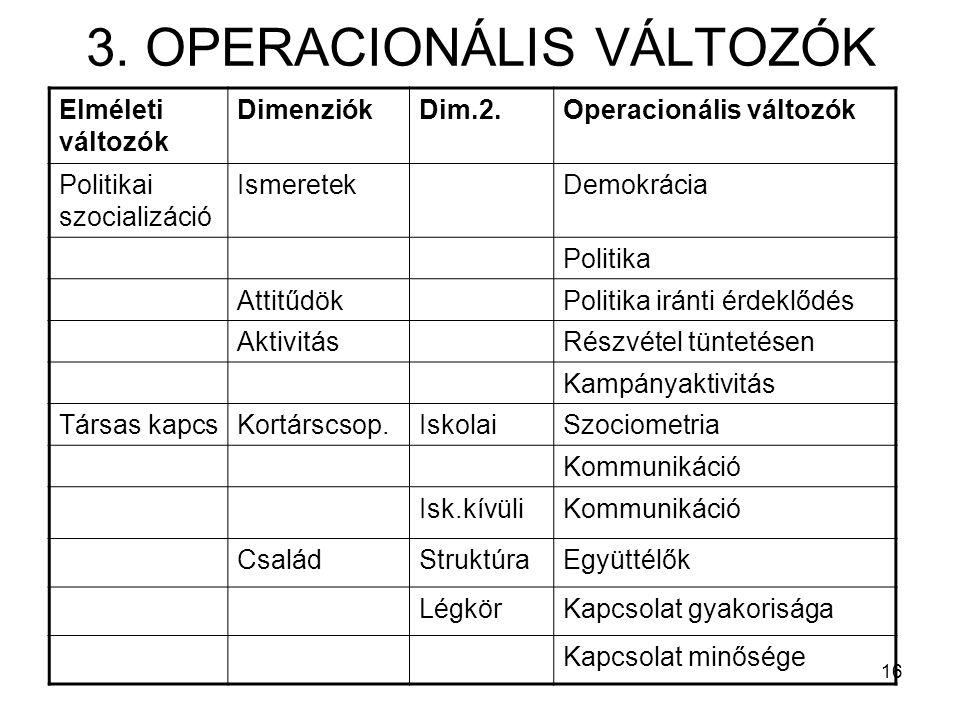 16 3. OPERACIONÁLIS VÁLTOZÓK Elméleti változók DimenziókDim.2.Operacionális változók Politikai szocializáció IsmeretekDemokrácia Politika AttitűdökPol
