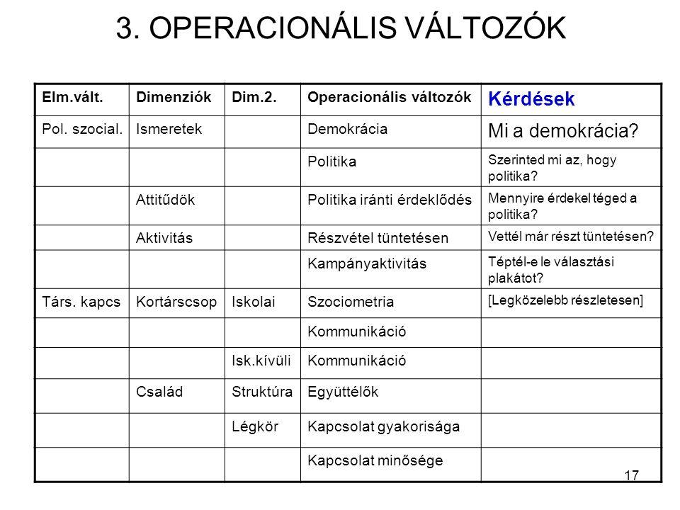 17 3. OPERACIONÁLIS VÁLTOZÓK Elm.vált.DimenziókDim.2.Operacionális változók Kérdések Pol.