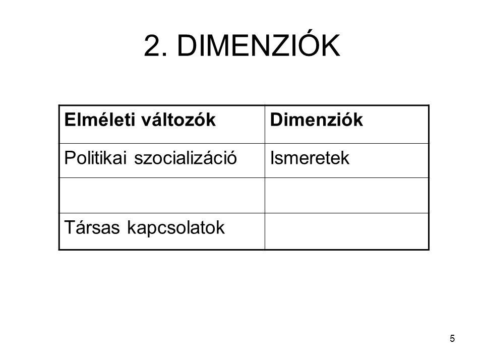5 2. DIMENZIÓK Elméleti változókDimenziók Politikai szocializációIsmeretek Társas kapcsolatok