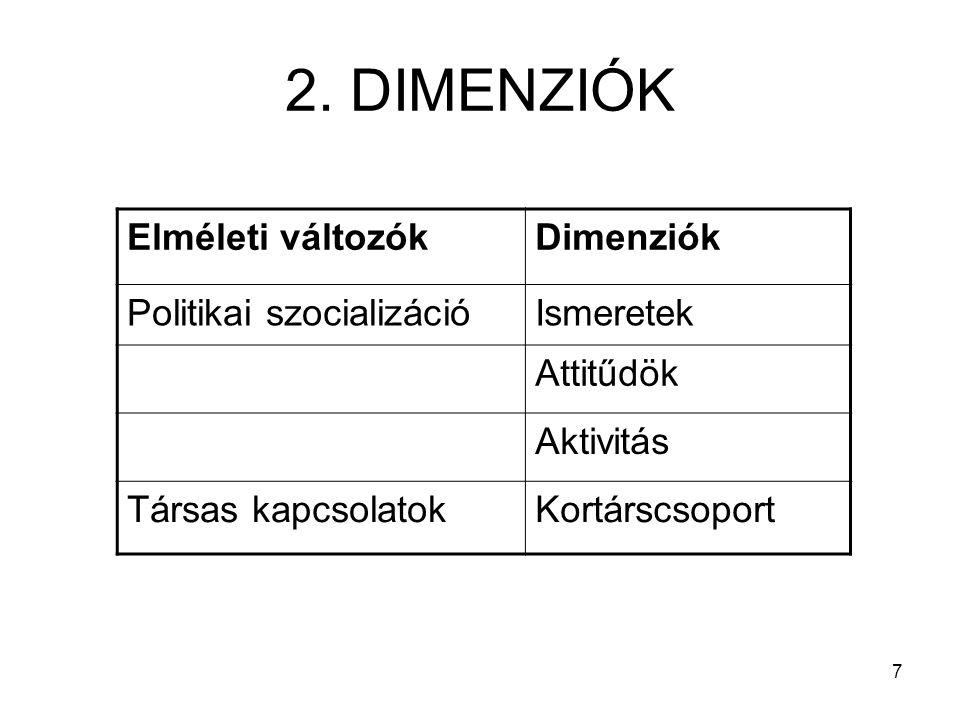 7 2. DIMENZIÓK Elméleti változókDimenziók Politikai szocializációIsmeretek Attitűdök Aktivitás Társas kapcsolatokKortárscsoport