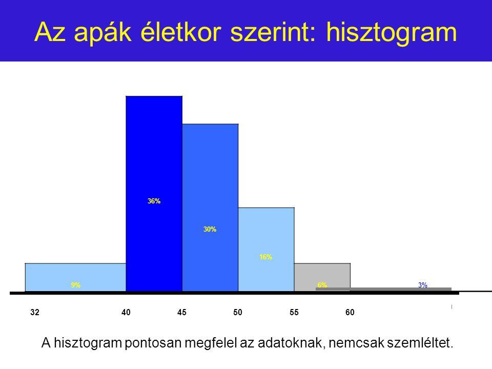 Az apák életkor szerint: hisztogram 36% 30% 16% 9% 6% 3% 32404550556074 A hisztogram pontosan megfelel az adatoknak, nemcsak szemléltet.