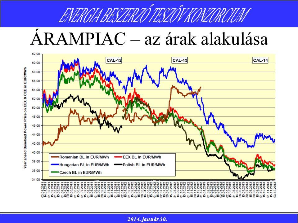 2014. január 30. ÁRAMPIAC – az árak alakulása