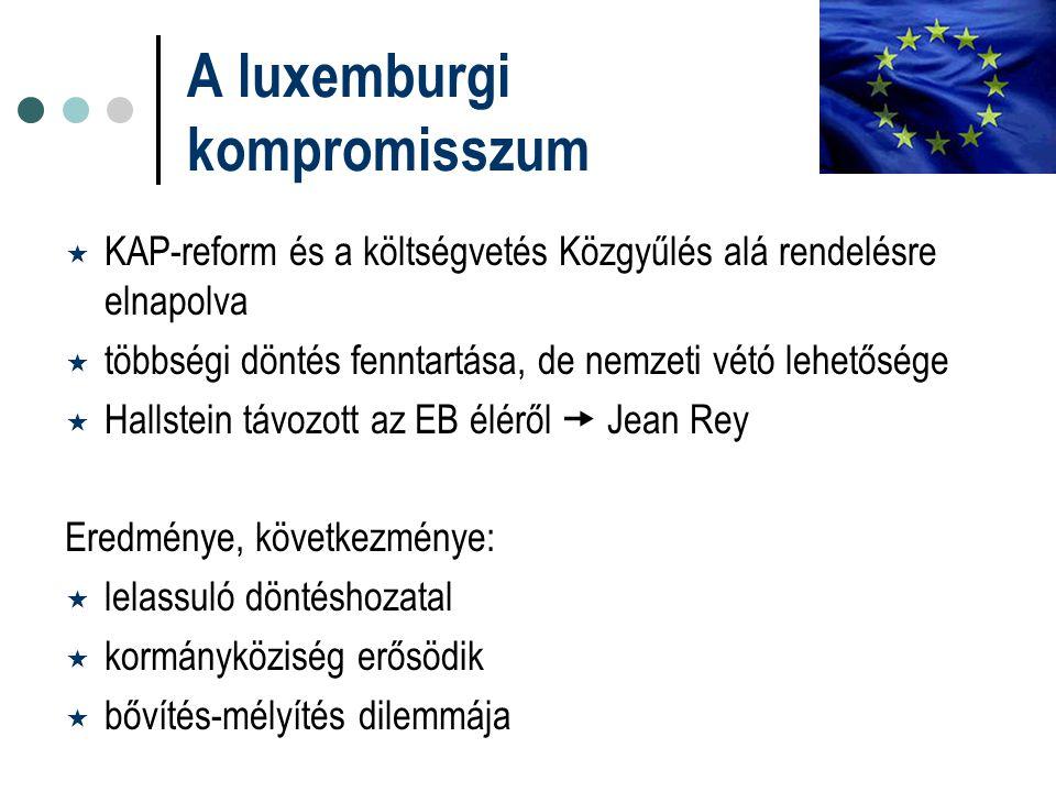 A luxemburgi kompromisszum  KAP-reform és a költségvetés Közgyűlés alá rendelésre elnapolva  többségi döntés fenntartása, de nemzeti vétó lehetősége