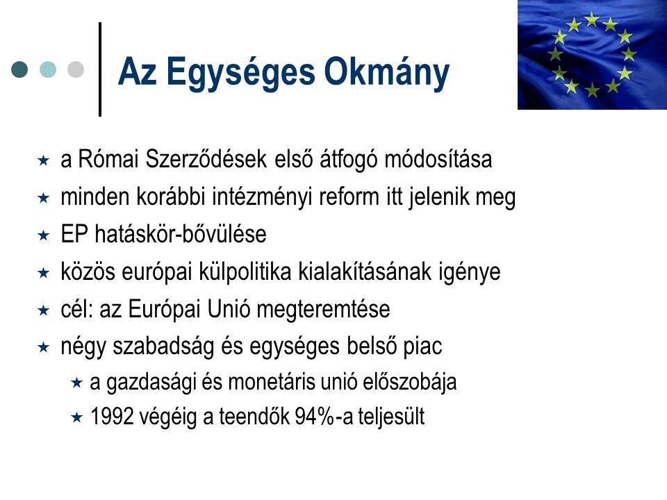 Az Egységes Okmány  a Római Szerződések első átfogó módosítása  minden korábbi intézményi reform itt jelenik meg  EP hatáskör-bővülése  közös euró