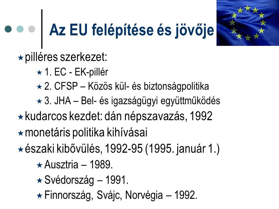 Az EU felépítése és jövője  pilléres szerkezet:  1. EC - EK-pillér  2. CFSP – Közös kül- és biztonságpolitika  3. JHA – Bel- és igazságügyi együtt