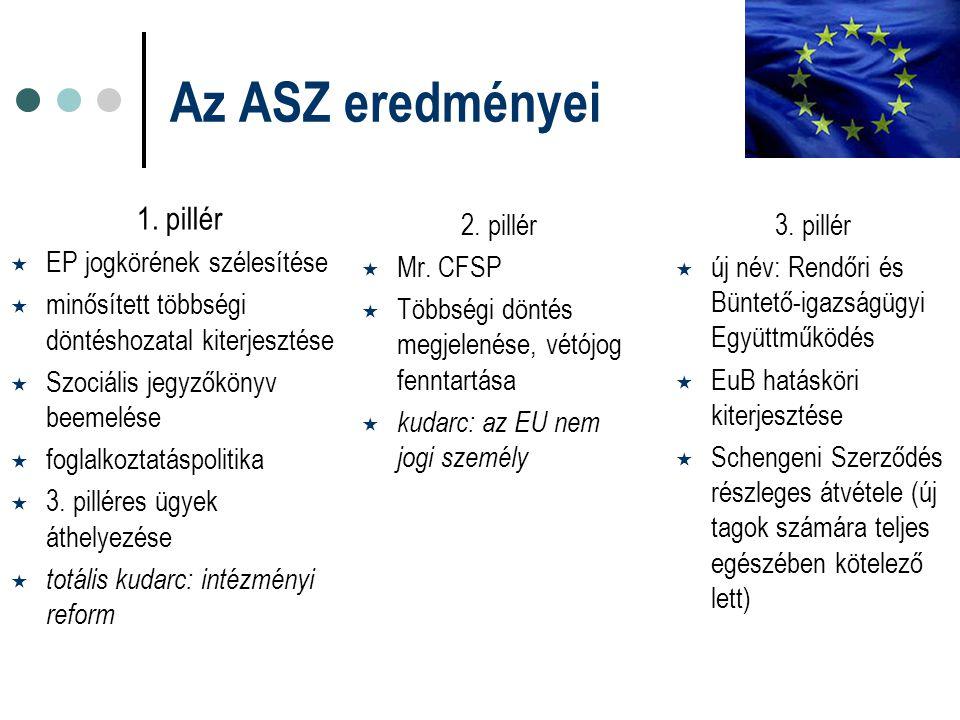 Az ASZ eredményei 1. pillér  EP jogkörének szélesítése  minősített többségi döntéshozatal kiterjesztése  Szociális jegyzőkönyv beemelése  foglalko