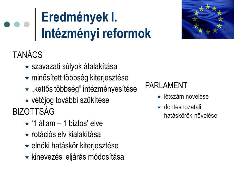 """Eredmények I. Intézményi reformok TANÁCS  szavazati súlyok átalakítása  minősített többség kiterjesztése  """"kettős többség"""" intézményesítése  vétój"""