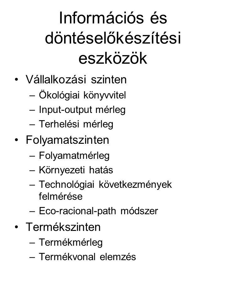 Információs és döntéselőkészítési eszközök Vállalkozási szinten –Ökológiai könyvvitel –Input-output mérleg –Terhelési mérleg Folyamatszinten –Folyamat